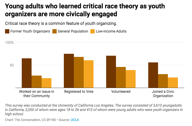A bar graph illustrating that young adults who learned critical race theory as youth organizers are more civically engaged