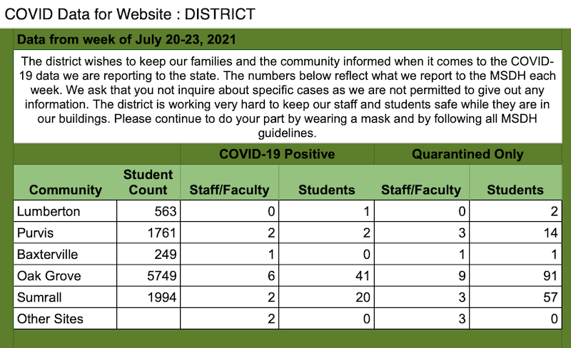 chart showing totals of COVID-19 cases and quarantines in Lamar County School District