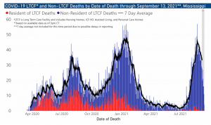 COVID-19 LTCF and Non-LTCF Deaths by Date through September 13, 2021
